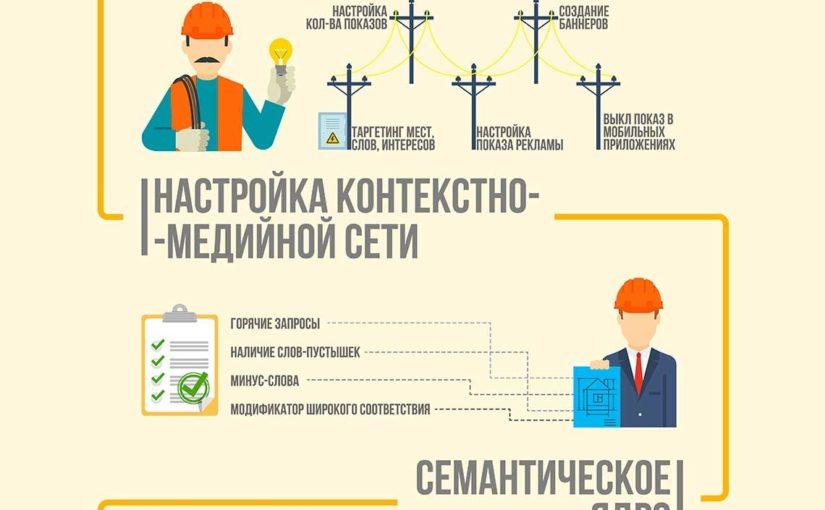 Инфографика контекстная реклама